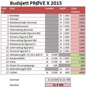 Prosjektbudsjett